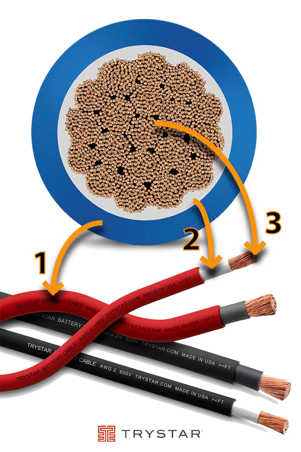 Power Pool Plus - Trystar Cable Diagram